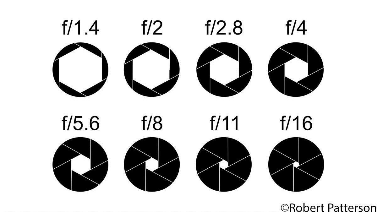 Παρατηρήστε το συσχετισμό αριθμών και ανοίγματος στο διάφραγμα.